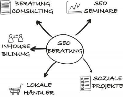 SEO Beratung Diagramm