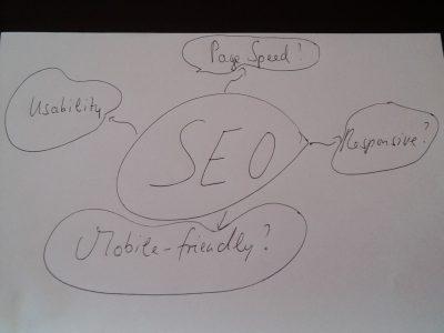 Mobile SEO Mindmap