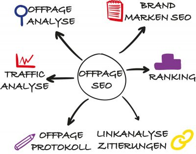 OffPage Optimierung Diagramm
