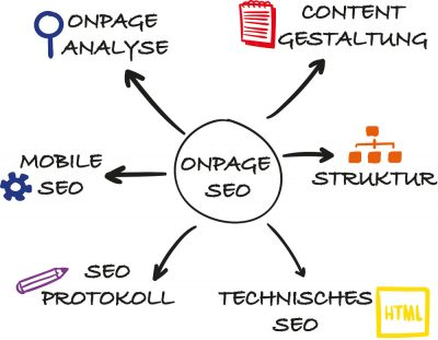 OnPage Optimierung Diagramm
