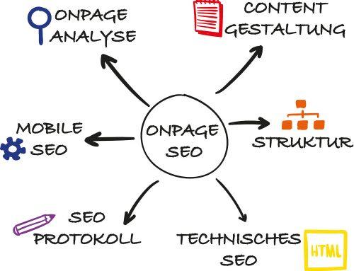 OnPage-Optimierung – Suchmaschinenoptimierung Ihrer Website
